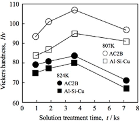 various heat treatment processes 51 change in microstructure of al si cu alloys