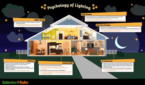 what temperature light for living room best light bulb options by room in the house batteries