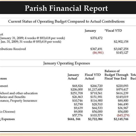 church profit and loss statement template format of church financial statements and church profit