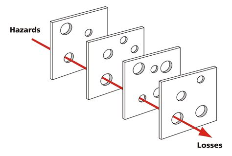 swiss cheese diagram swiss cheese model wikiwand