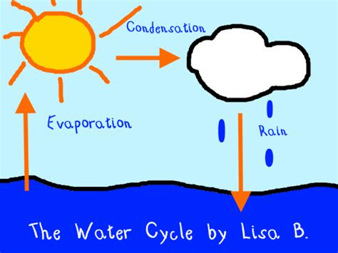how to draw a waterline on a model boat water cycle illustration k 5 computer lab technology