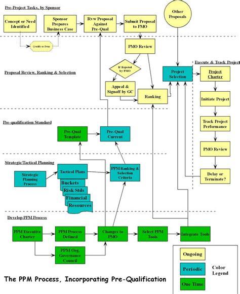 project flow diagram software ppm flow diagram program project management