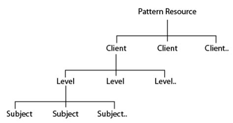 pattern classification program ui pattern documentation review boxes and arrows