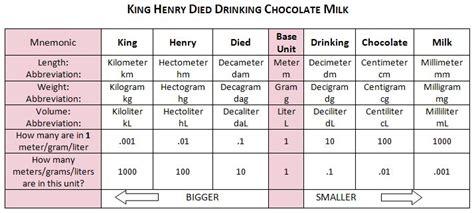 King Henry Died By Chocolate Milk Worksheet