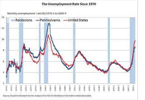 pennsylvania unemployment insurance benefits extension pa unemployment biweekly claim uc benefits direct deposit