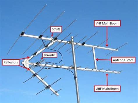 best digital hdtv antenna for san diego california