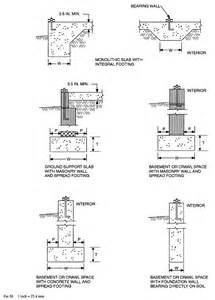 house design rules of thumb footing thickness for block wall concrete foundation