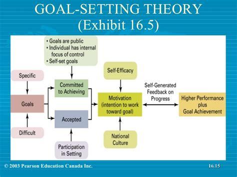 goal setting diagram chapter 16 motivating employees