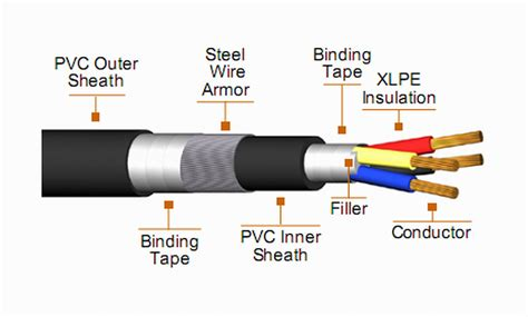 Kabel Xlpe 20 Kv 0 6 1kv xlpe insulated power cable from henan jiapu cable b2b marketplace portal china
