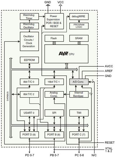 atmega32 block diagram using the atmegaxxx microcontroller