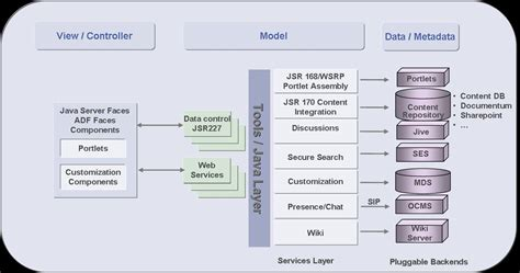 oracle soa suite architecture diagram oracle fusion overview 学步园