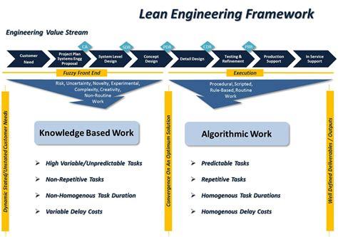 Design Framework In Software Engineering | july 2013 alopex on innovation