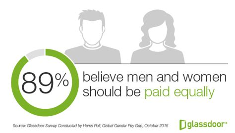 Survey Company That Pay You - the gender pay gap is it real new survey uncovers employee sentiments and