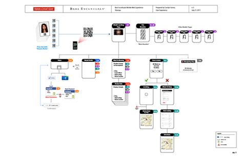 mobile sitemap bare escentuals mobile app be a of on behance