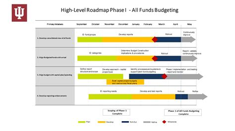 construction budget template excel sle budget template