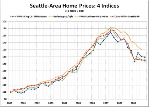 comparing four measures of seattle home prices seattle