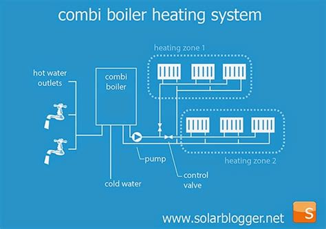 the solarblogger solar for combi boilers