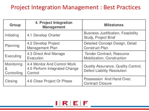 integrated project plan template 2 1 integration management