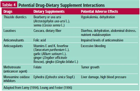 supplement regulation in the us clinical pharmacokinetics and pharmacodynamics