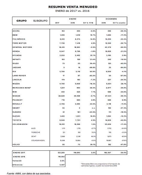 patentes de autos 2017 venta de autos en m 233 xico en enero 2017 creci 243 un 3