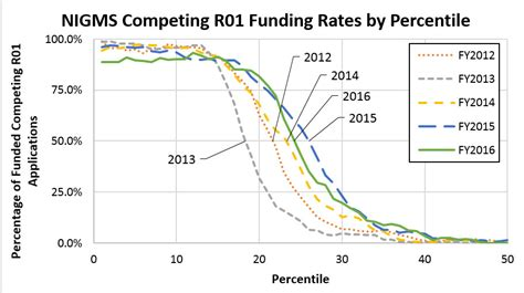 stable success rates and other funding trends in fiscal