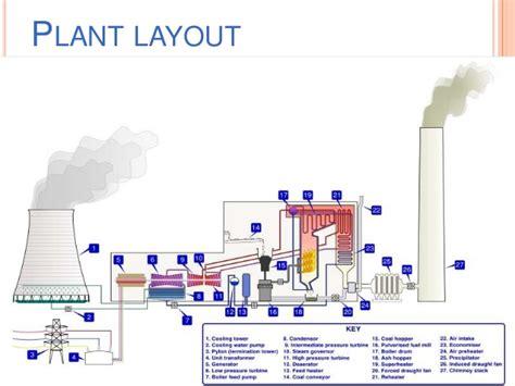 plant layout maker online generator protection by bhushan kumbhalkar