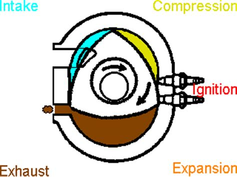 mazda rotary engine gif wankel engine gif www pixshark images galleries