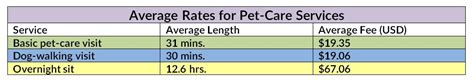 average sitting rates setting and raising your pet sitting rates