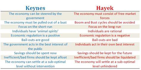 keynes vs hayek what ideas led to the development of economic gloabalization e