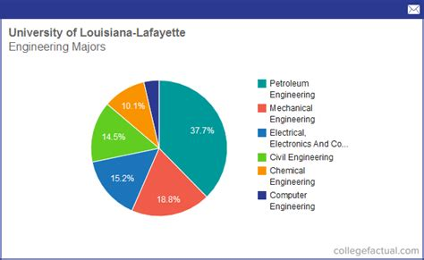 Of Louisiana At Lafayette Mba Program Ranking by Info On Engineering At Of Louisiana Lafayette