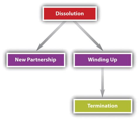 Winding Up Of Section 25 Company by Dissolution And Winding Up