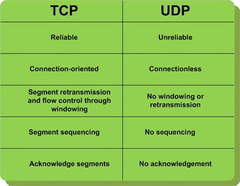 porte tcp udp use the same network with tcp and udp connection at