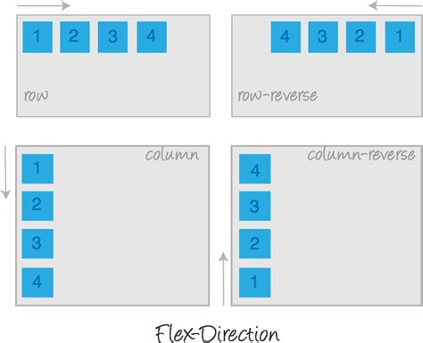 Column Layout With Flexbox   flexbox codrops css reference