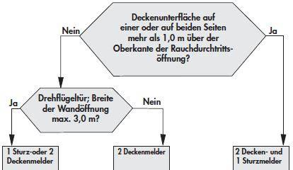 Brandmelder Decke by Montage Vorschriften Feststellanlagen Wartung Zulassung