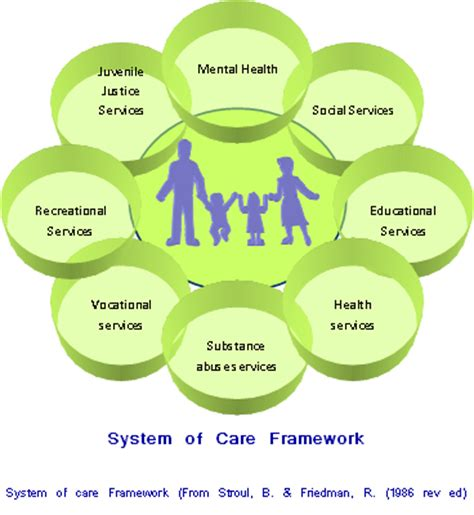 system of care resources fredla