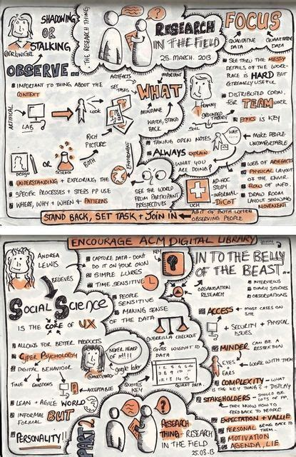 strategic design research journal unisinos 45 best sketchnotes images on pinterest sketch notes