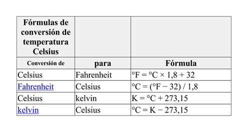 tabla conversion de grados centigrados a fahrenheit tabla conversion de grados centigrados a fahrenheit