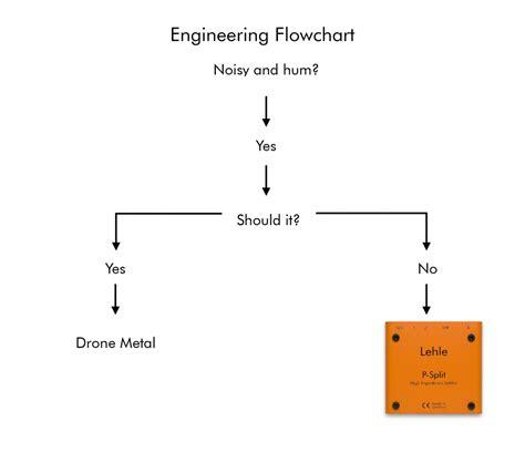 metal flowchart metal flowchart create a flowchart