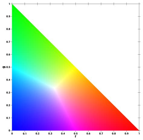 color coordinates file rg normalized color coordinates png