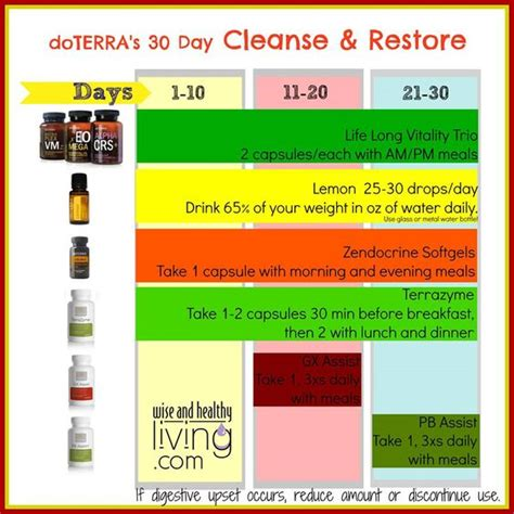30 Day Detox by Doterra Cleanse Http Mydoterra Reneeperry