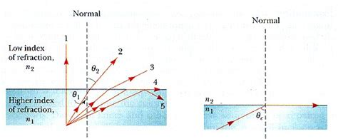 diagram of critical angle total reflection phys111