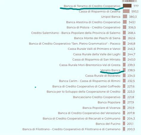 elenco banche credito cooperativo le 114 banche a rischio fallimento in italia a causa dei