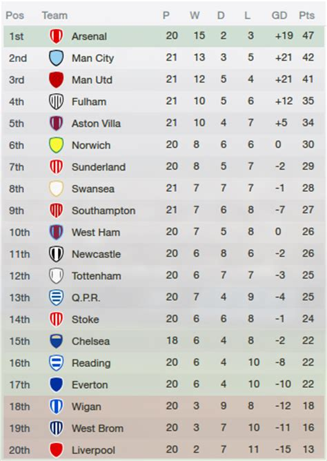 premiership table january 2012 fm2013 premier league table 6 months in football
