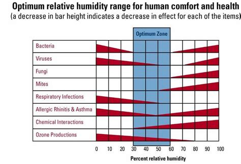 what is comfortable indoor humidity matthew gotto author at aprilaire