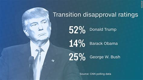 donald trump ratings donald trump bringing his poll denialism to the white house
