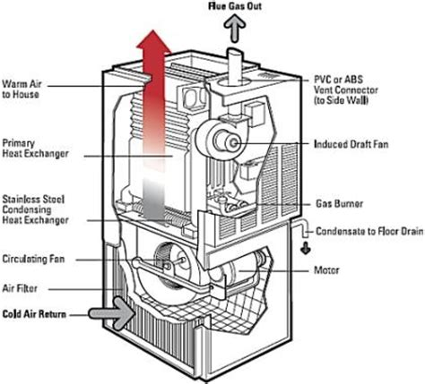 can you wear tons after ac section how does a gas furnace work 187 sterling heating ac