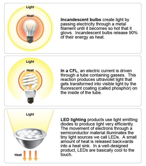 how does a led light bulb work perkhidmatan elektrik consultant troubleshooting wiring