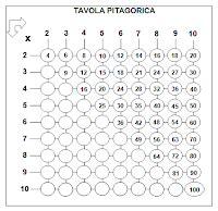 tavole pitagoriche d s a tavole pitagoriche personalizzate da stare