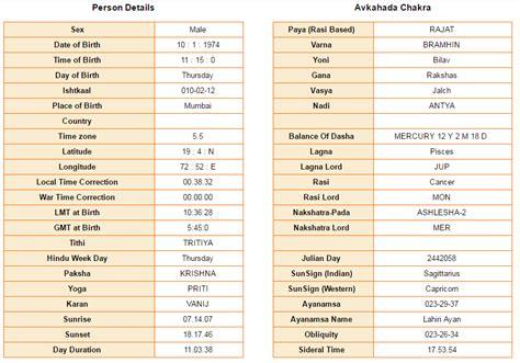 hrithik roshan birth chart medical astrology hrithik roshan s horoscope
