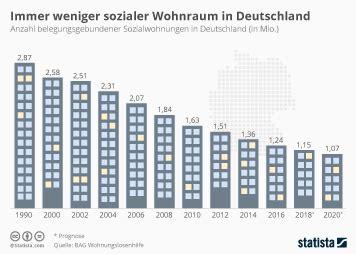 wie viele rauchmelder pro wohnung statistiken zum wohnen in deutschland statista